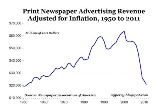 newspaper-ad-spending